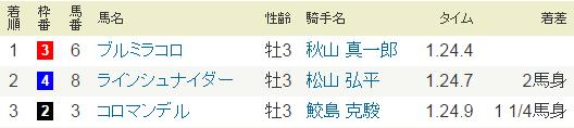 2015年10月11日・京都8R.PNG