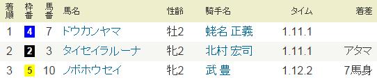 2015年10月4日・中山1R.PNG